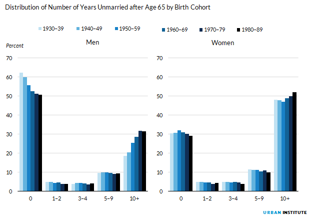 Figure 6. Distribution of Number of Years Unmarried after Age 65 by Birth Cohort