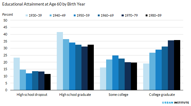 Figure 7. Educational Attainment at Age 60 by Birth Year