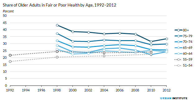 Figure 8. Share of Older Adults in Fair or Poor Health by Age, 1992 to 2012