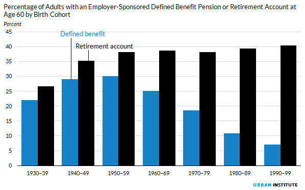 Figure 9. Percentage of Adults with an Employer-Sponsored Defined Benefit Pension or Retirement Account at Age 60 by Birth Cohort