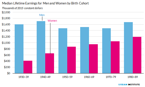 Figure 10. Median Lifetime Earnings for Men and Women