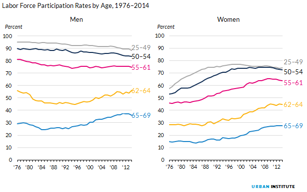 Figure 11. Labor Force Participation Rates by Age, 1976 to 2014