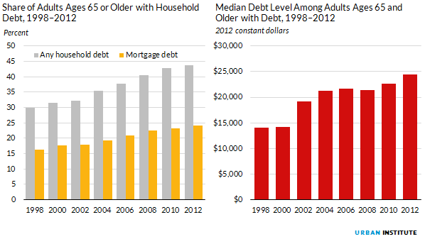 Figure 12. Share of Adults Ages 65 or Older with Household Debt, 1998 to 2012; Median Debt Level Among Adults Ages 65 and Older with Debt, 1998 to 2012