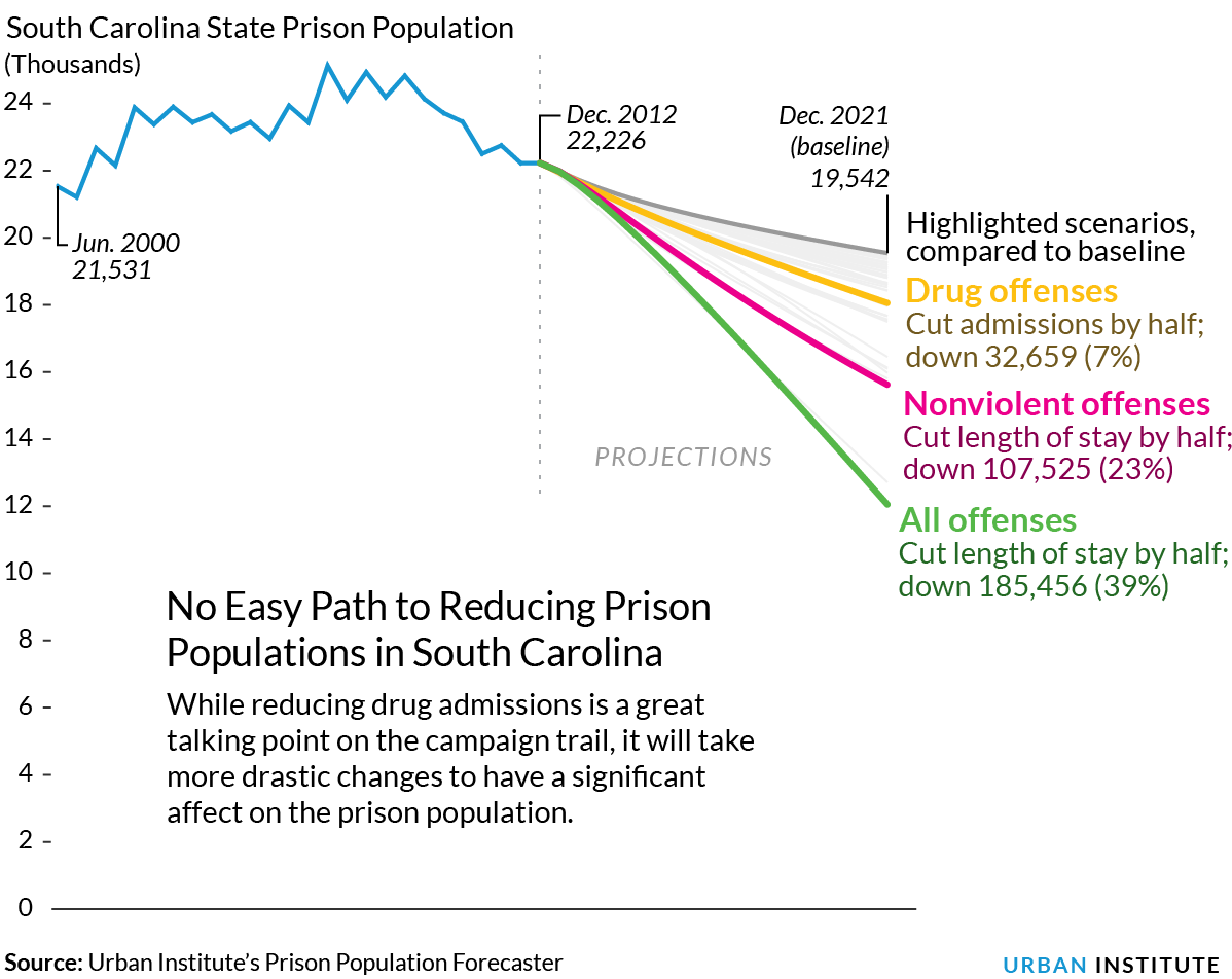 SC prison population