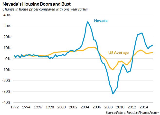 Nevada housing