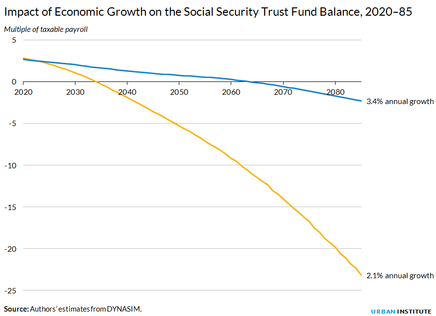 Impact of Economic Growth on the Social Security Trust Fund Balance, 2020–85