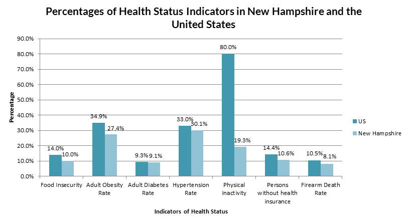 Health in New Hampshire