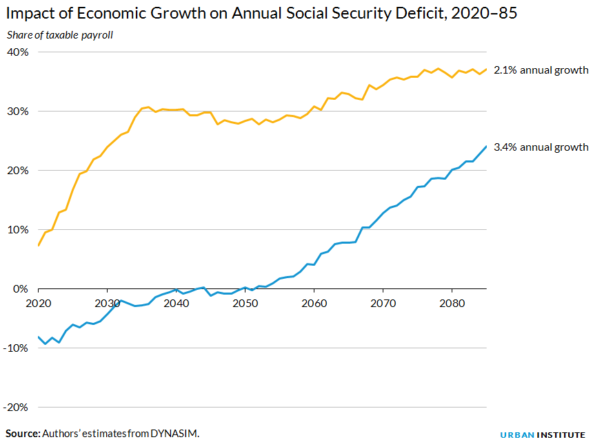Impact of Economic Growth on Annual Social Security Deficit, 2020–85