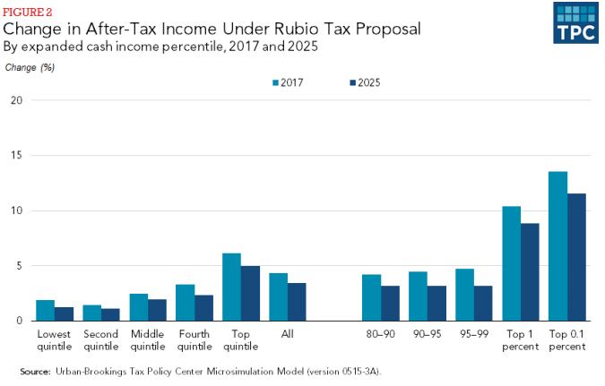Rubio tax plan