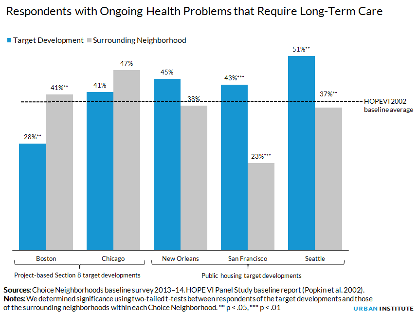Respondents with Ongoing Health Problems that Require Long-Term Care