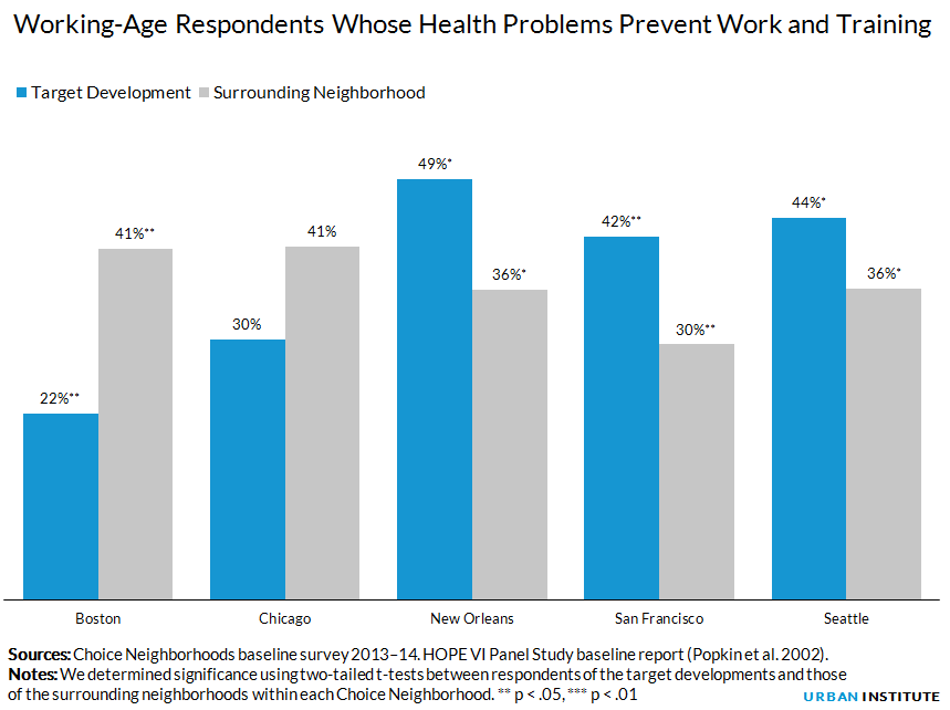 Working-Age Respondents Whose Health Problems Prevent Work and Training