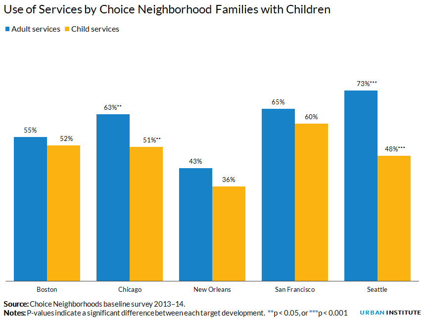 Use of Services by Choice Neighborhood Families with Children