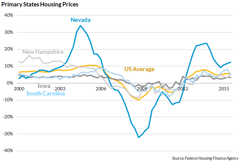 Primary states housing prices