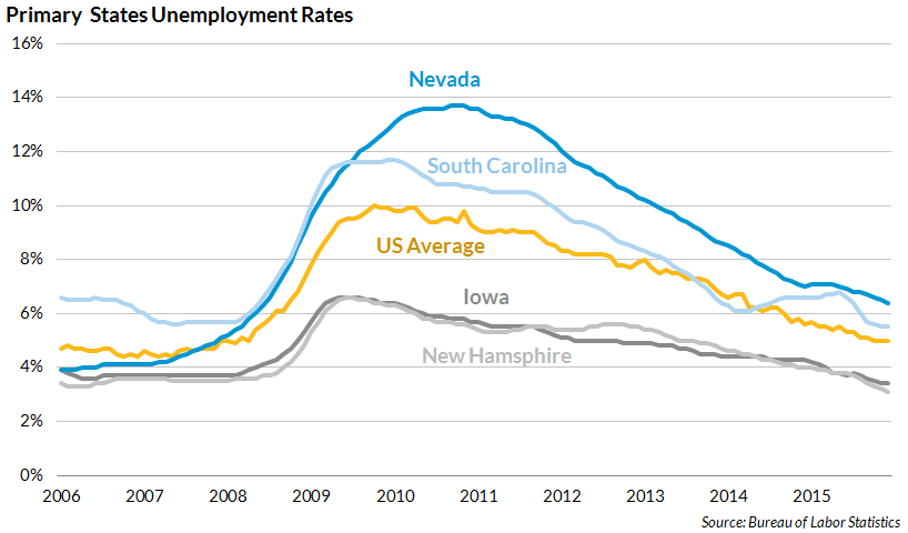 Primary states unemployment rate