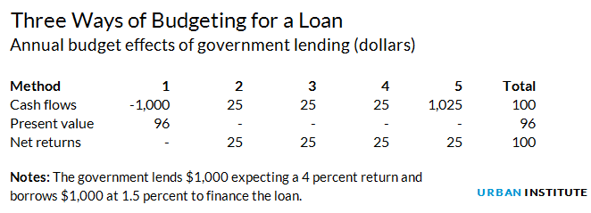 Three ways of budgeting for a loan