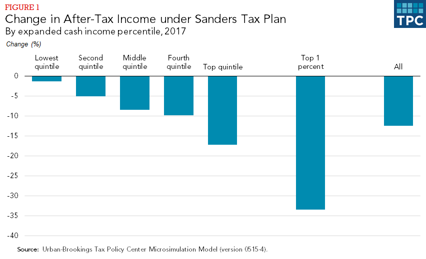Analysis of Sanders tax plan