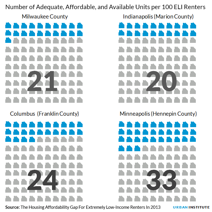 Number of adequate, affordable, and available units per 100 ELI renters