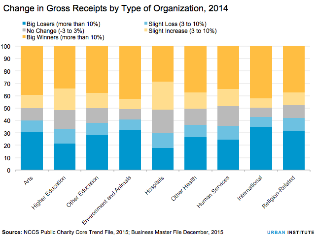 Change in gross receipts by sector
