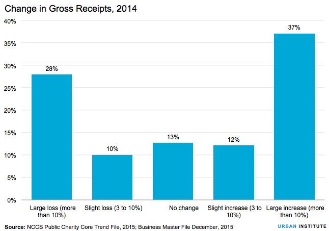 Change in gross receipts
