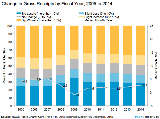 Change in gross receipts by fiscal year, 2005 to 2014