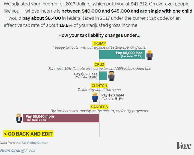Tax Policy Center and Vox tax calculator