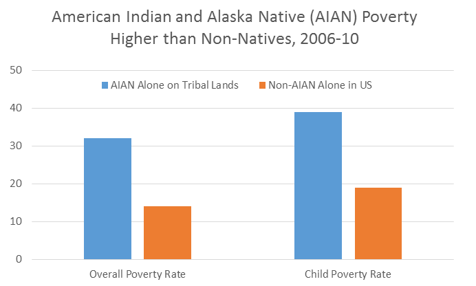 Native American poverty rates