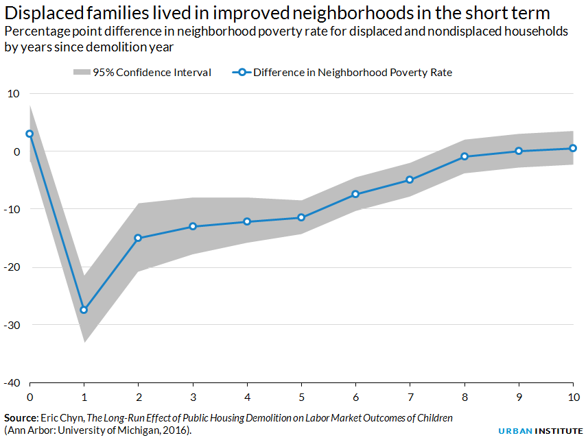Percentage point difference in neighborhood poverty rate for displaced and nondisplaced households by years since demolition year