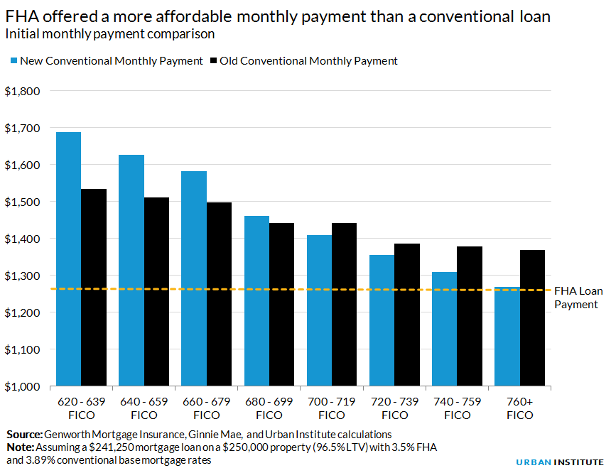 FHA offered a more affordable monthly payment than a conventional loan