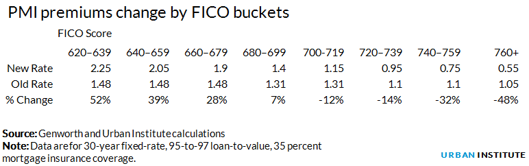 PMI premiums change by FICO buckets