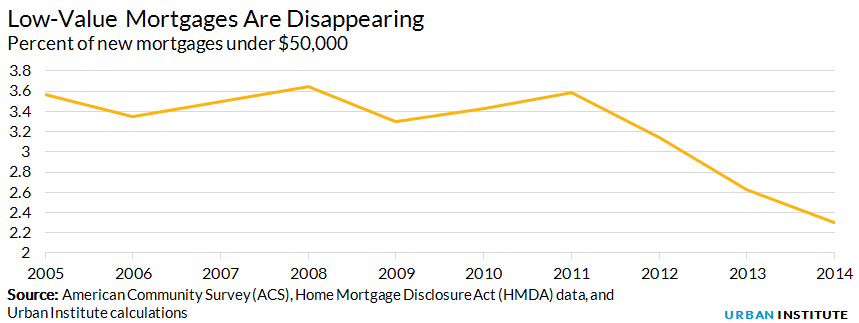Percent of new mortgages under $50,000