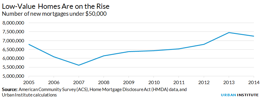 Number of new mortgages under $50,000