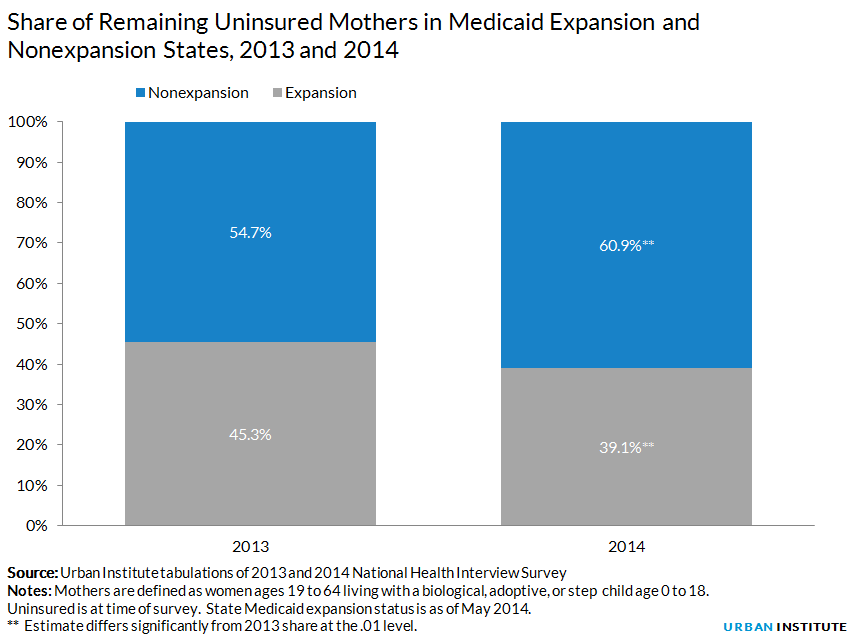 Share of Remaining Uninsured Mothers in Medicaid Expansion and Nonexpansion States, 2013 and 2014
