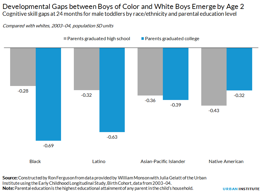 Developmental Gaps between Boys of Color and White Boys Emerge by Age 2