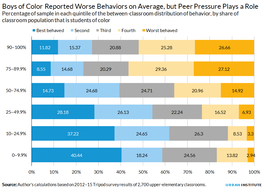 Boys of Color Reported Worse Behaviors on Average, but Peer Pressure Plays a Role
