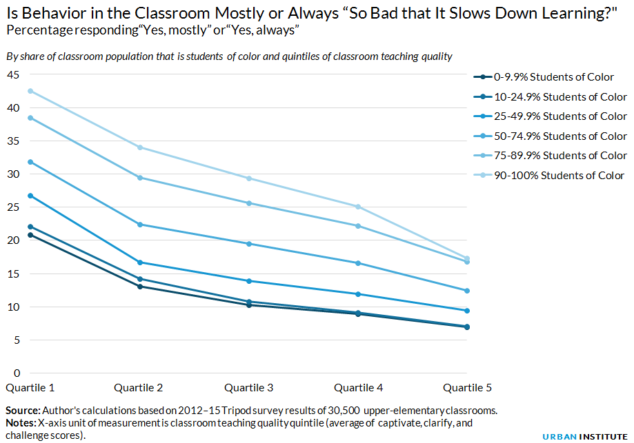 "Is Behavior in the Classroom Mostly or Always ""So Bad that It Slows Down Learning?"""