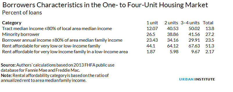 Borrowers Characteristics in the One- to Four-Unit Housing Market