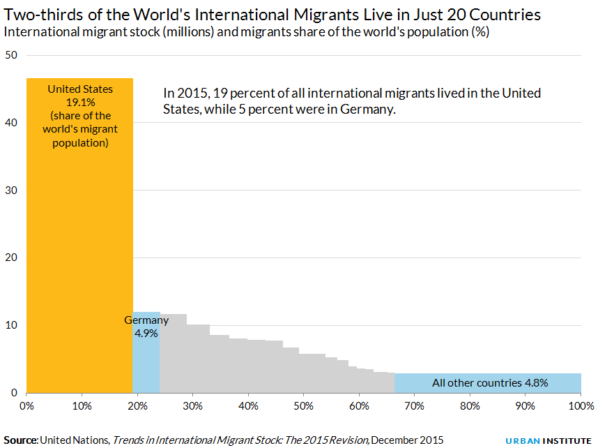 International migrant stock (millions) and migrants share of the world's population (%)