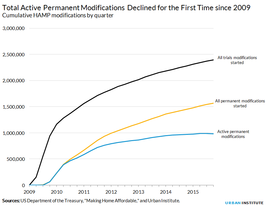 Total Active Permanent Modifications Declined for the First Time since 2009