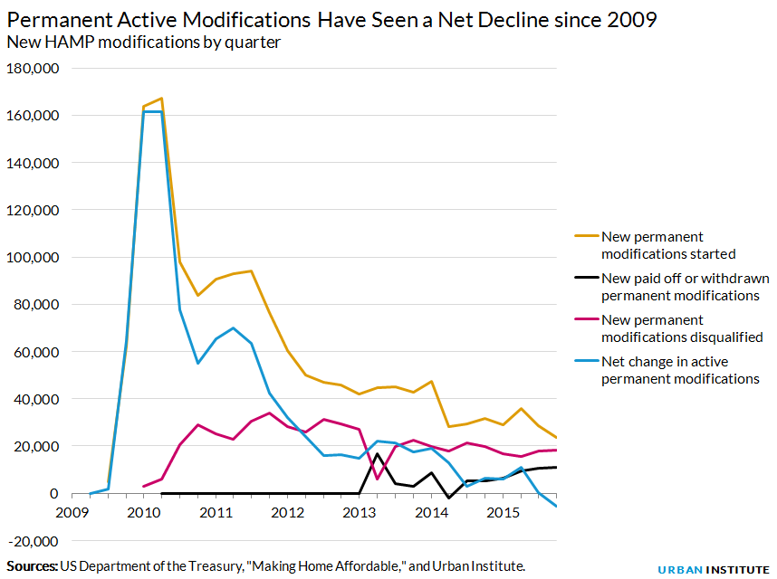 Permanent Active Modifications Have Seen a Net Decline since 2009