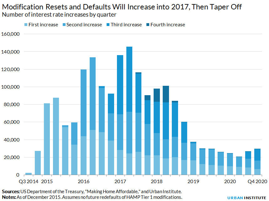 Modification Resets and Defaults Will Increase into 2017, Then Taper Off