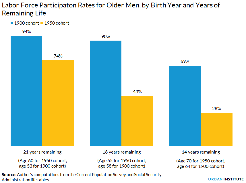 Labor Force Participaton Rates for Older Men, by Birth Year and Years of Remaining Life