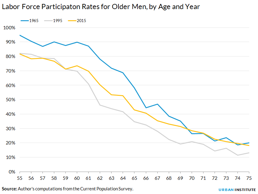 Labor Force Participaton Rates for Older Men, by Age and Year