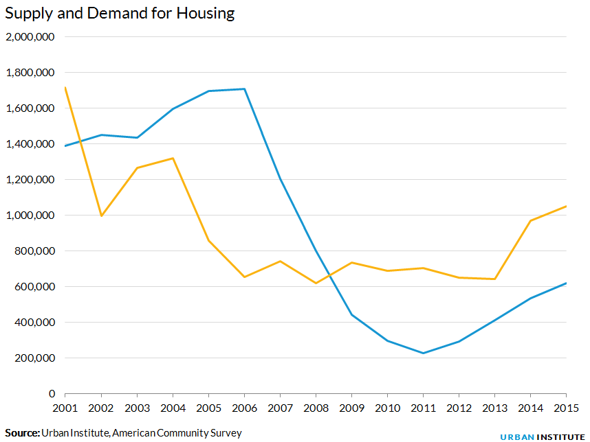 Supply and Demand for Housing