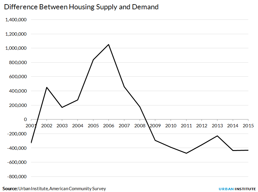 Difference Between Housing Supply and Demand