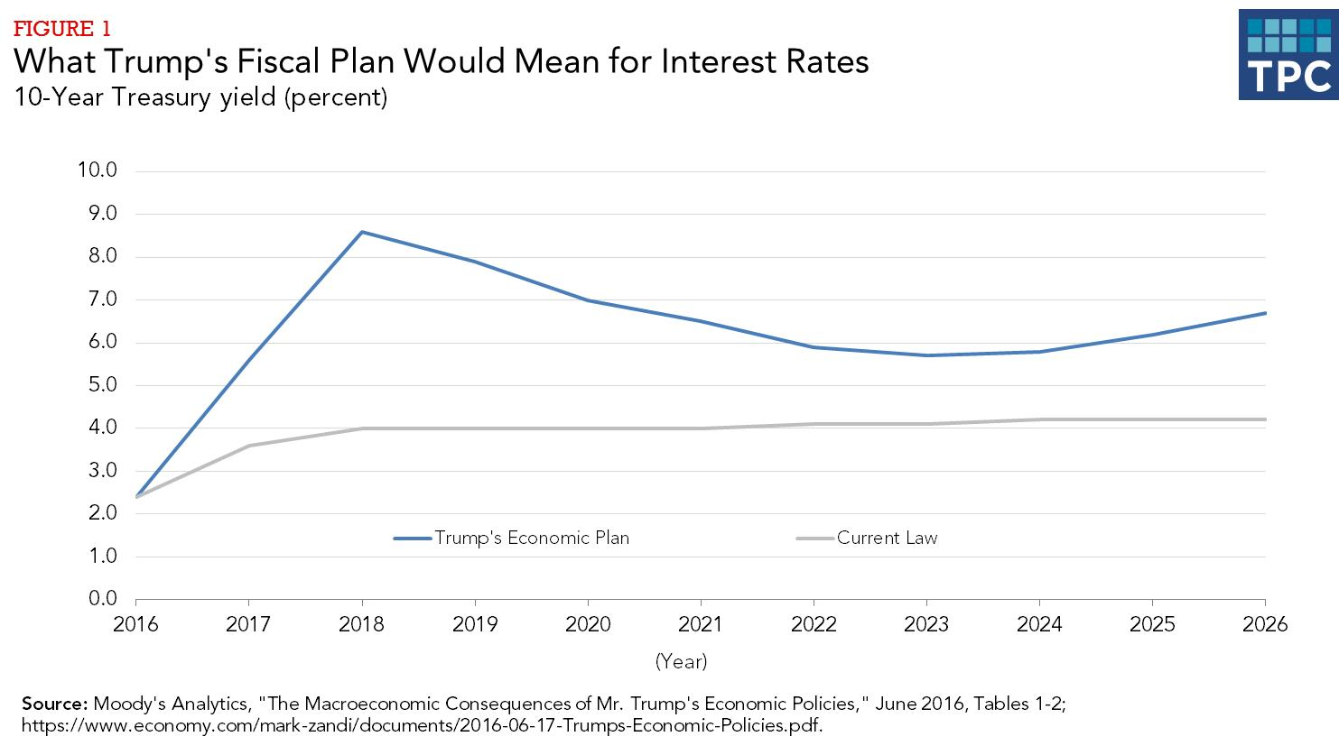 Tax Policy Center - Donald Trump and interest rates