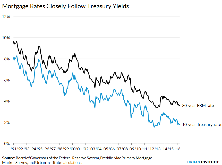 Mortgage Rates Closely Follow Treasury Yields