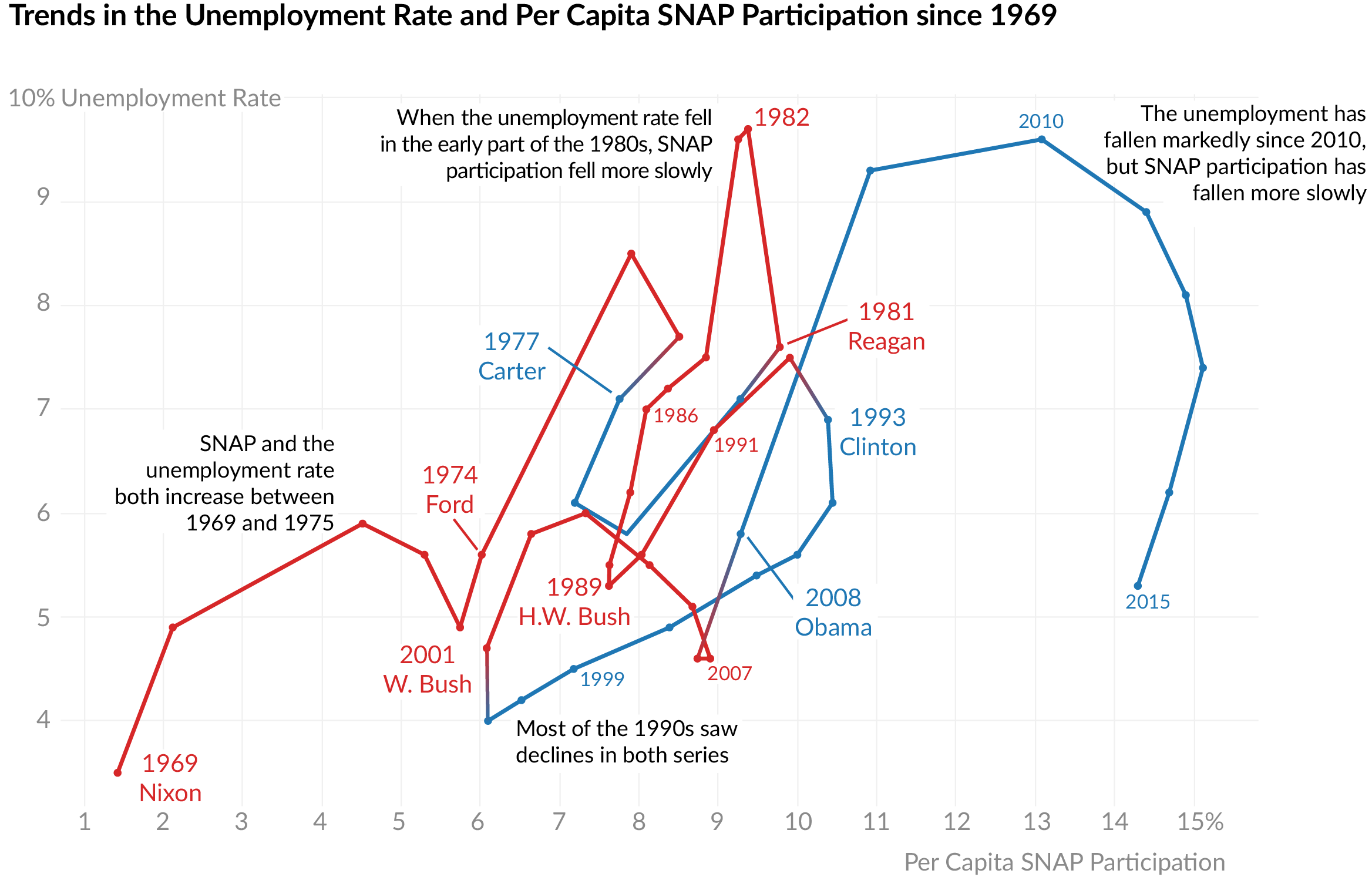 Unemployment and SNAP trends