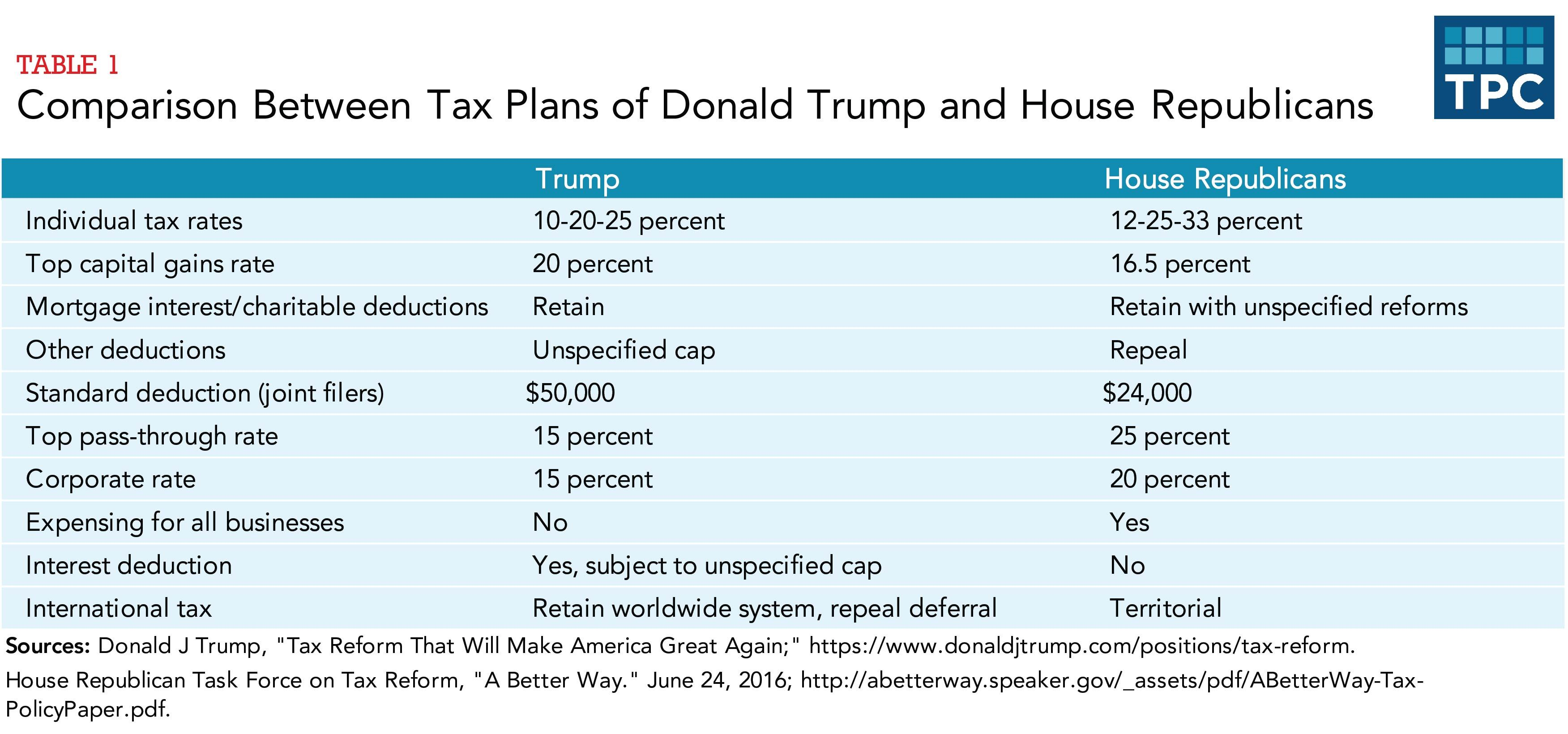 Trump-Ryan tax plan comparison
