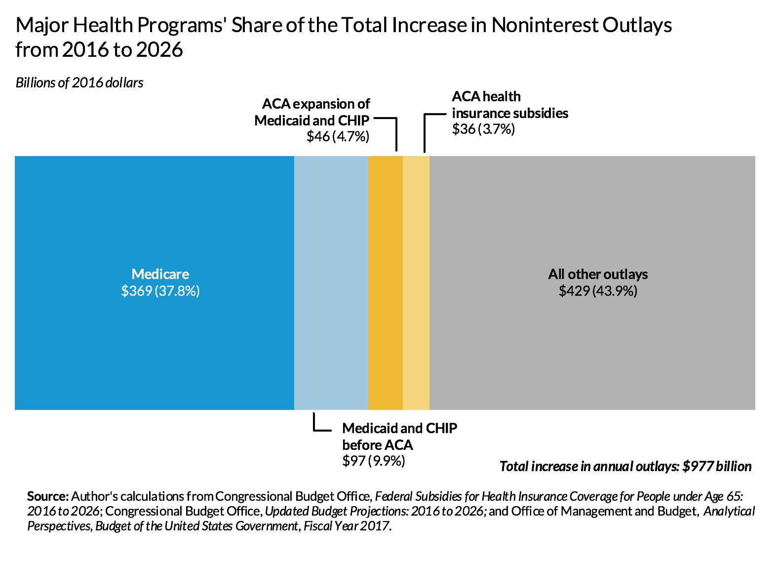 Major health programs' share of the total increase in noninterest outlays