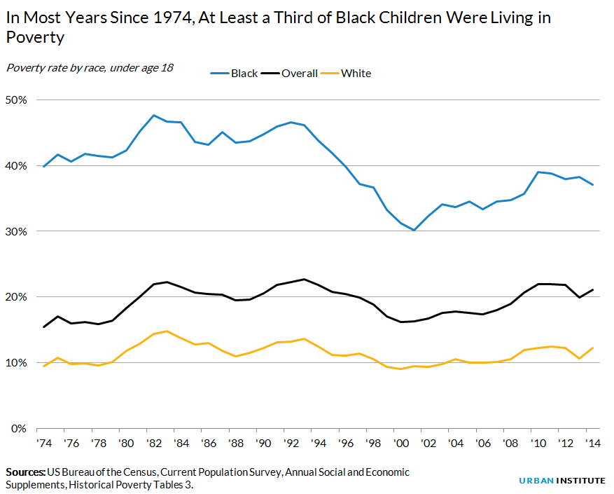 Poverty rate by race, under age 18